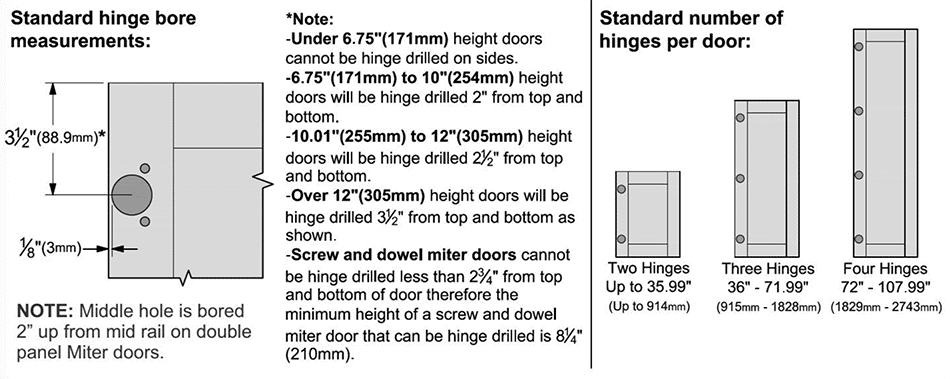 Cabinet Door Hinge Locations
